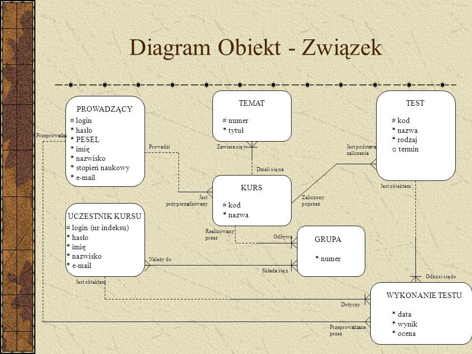 Diagram Obiekt - Związek