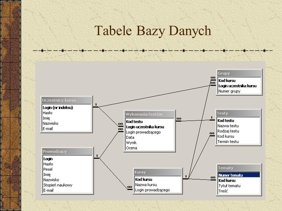Tabele Bazy Danych