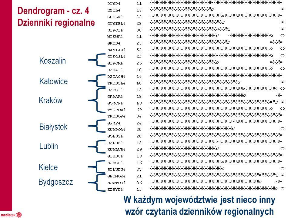 Dendrogram - cz. 4 Dzienniki regionalne