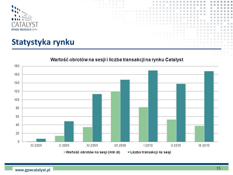 Statystyka rynku