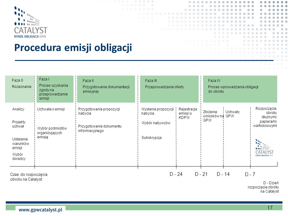 Procedura emisji obligacji