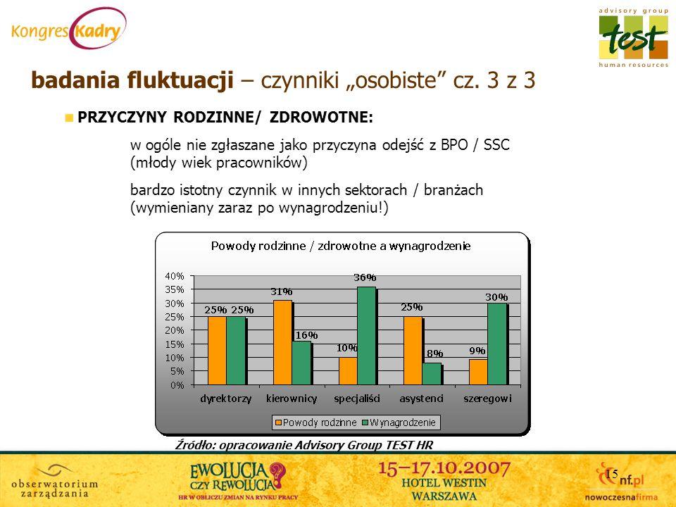 """badania fluktuacji – czynniki """"osobiste cz. 3 z 3"""
