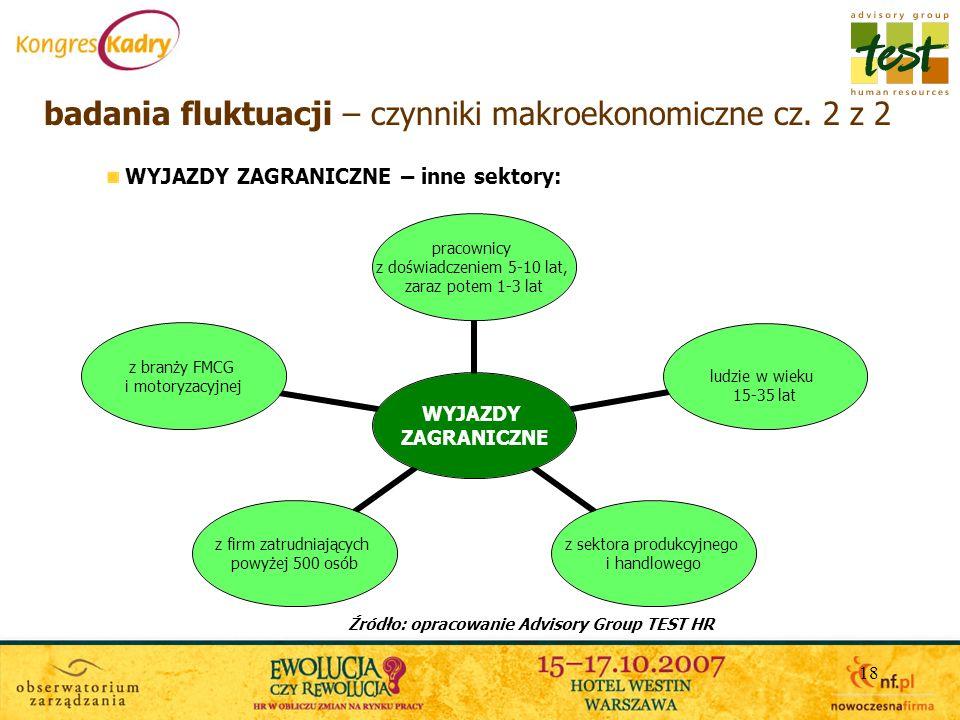 badania fluktuacji – czynniki makroekonomiczne cz. 2 z 2
