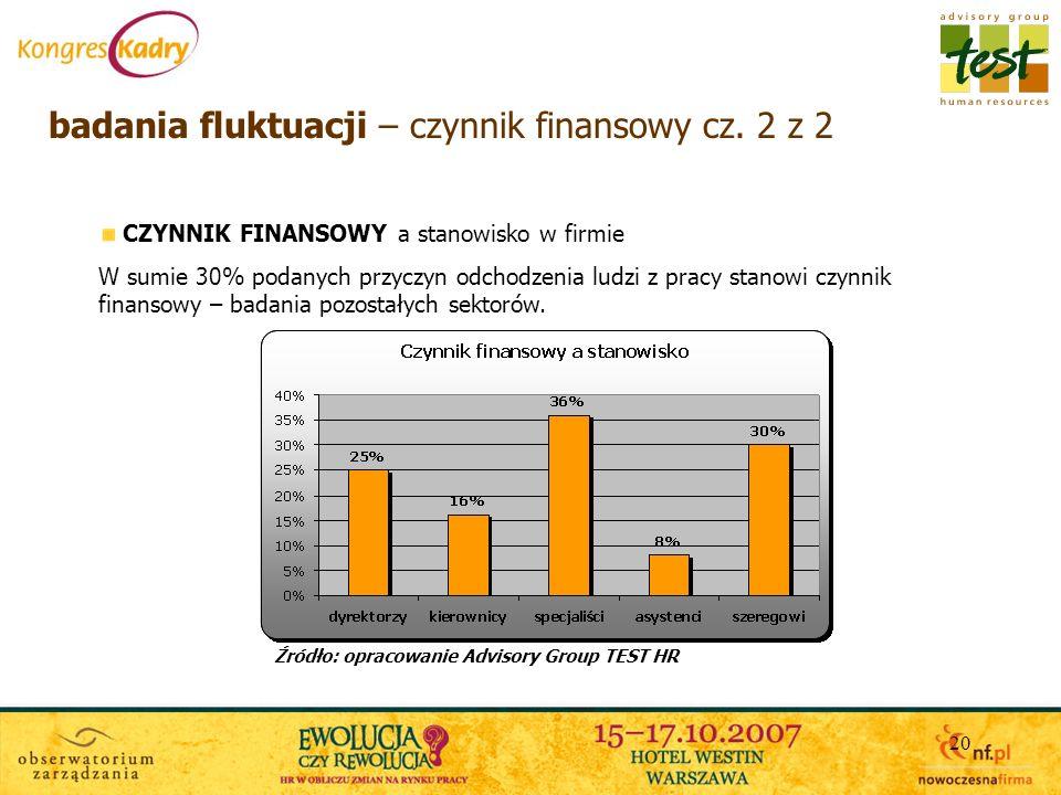 badania fluktuacji – czynnik finansowy cz. 2 z 2