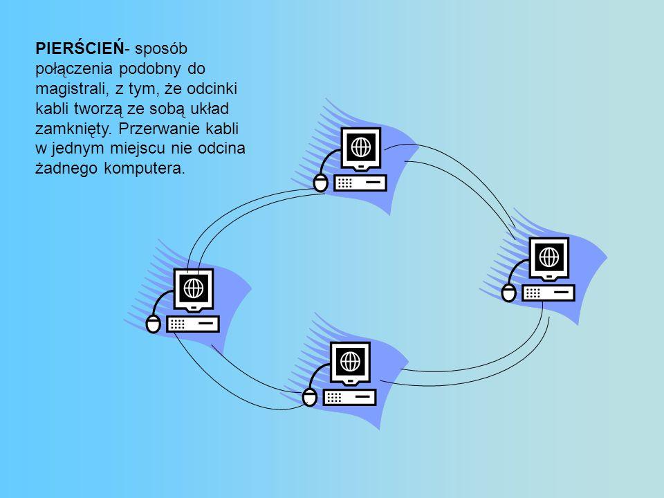 PIERŚCIEŃ- sposób połączenia podobny do magistrali, z tym, że odcinki kabli tworzą ze sobą układ zamknięty.