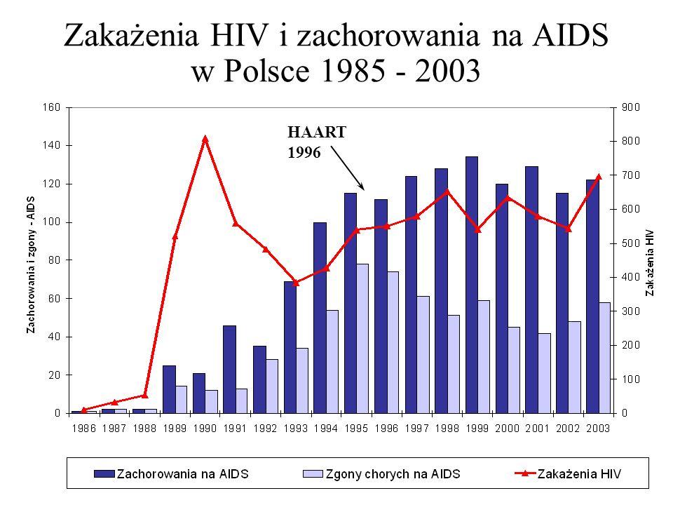 Zakażenia HIV i zachorowania na AIDS w Polsce 1985 - 2003