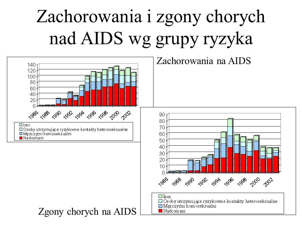 Zachorowania i zgony chorych nad AIDS wg grupy ryzyka