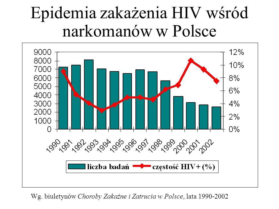 Epidemia zakażenia HIV wśród narkomanów w Polsce