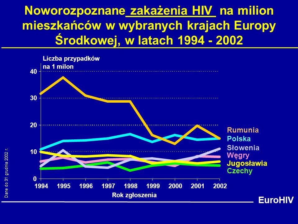 Noworozpoznane zakażenia HIV na milion mieszkańców w wybranych krajach Europy Środkowej, w latach 1994 - 2002