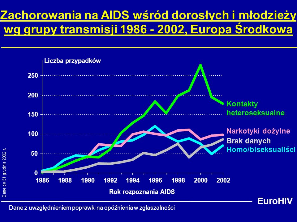 50 100. 150. 200. 250. 1986. 1988. 1990. 1992. 1994. 1996. 1998. 2000. 2002. Rok rozpoznania AIDS.