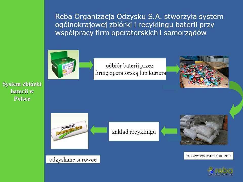 System zbiórki baterii w Polsce