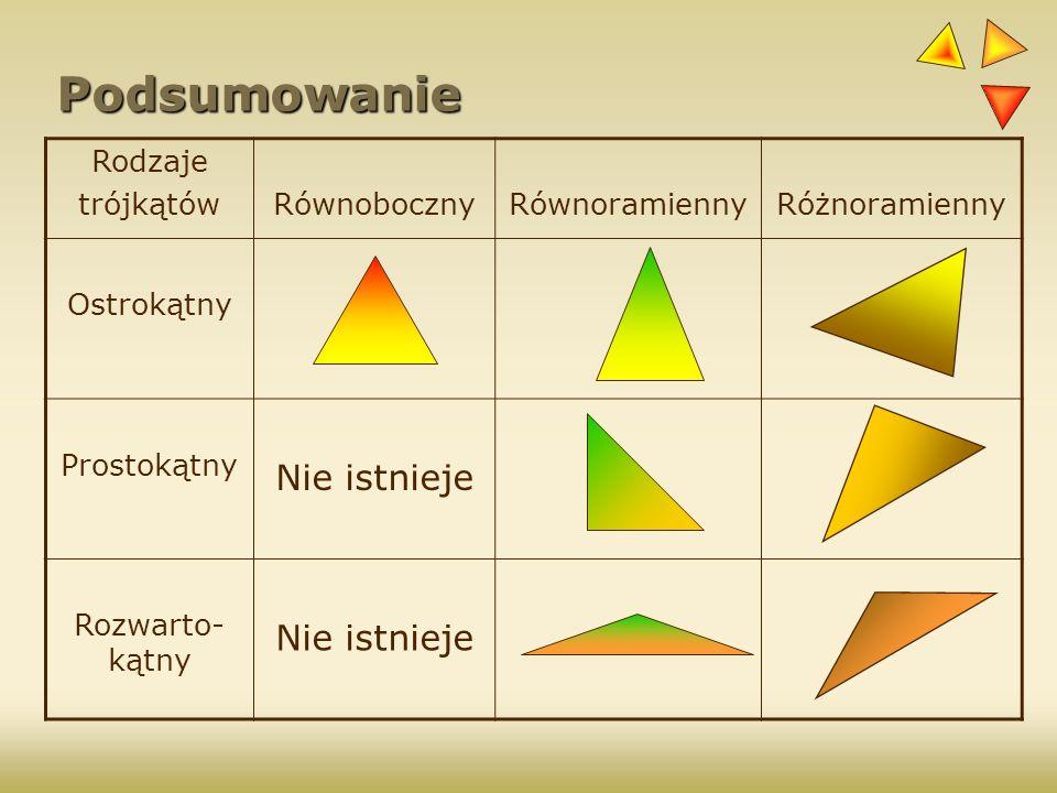 Podsumowanie Nie istnieje Rodzaje trójkątów Równoboczny Równoramienny
