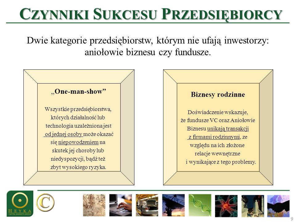 Czynniki Sukcesu Przedsiębiorcy