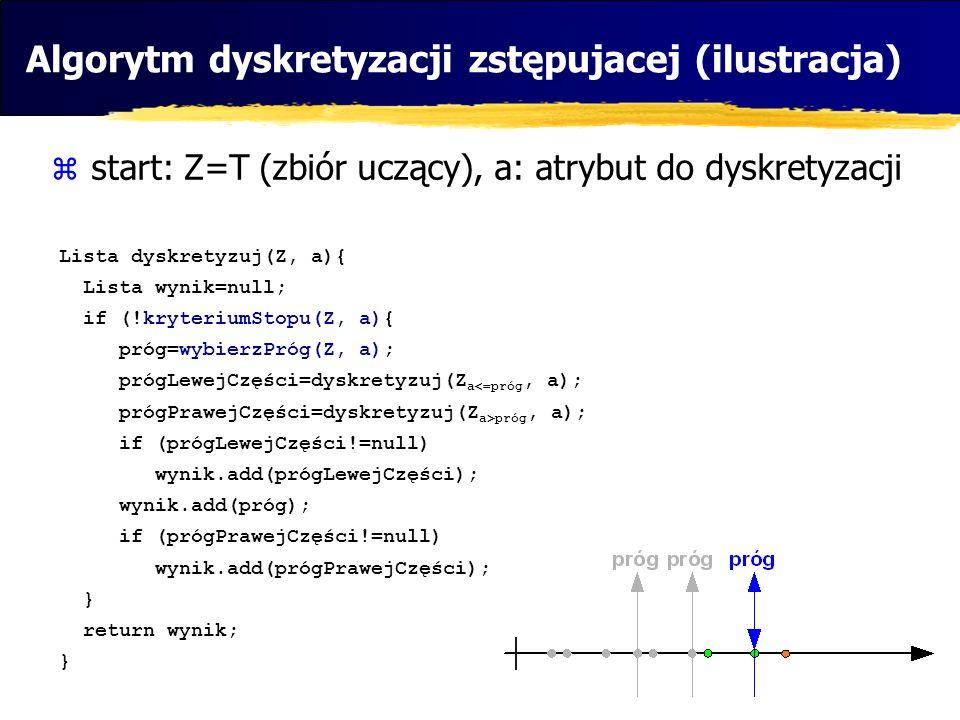 Algorytm dyskretyzacji zstępujacej (ilustracja)
