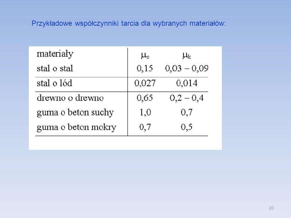 Przykładowe współczynniki tarcia dla wybranych materiałów:
