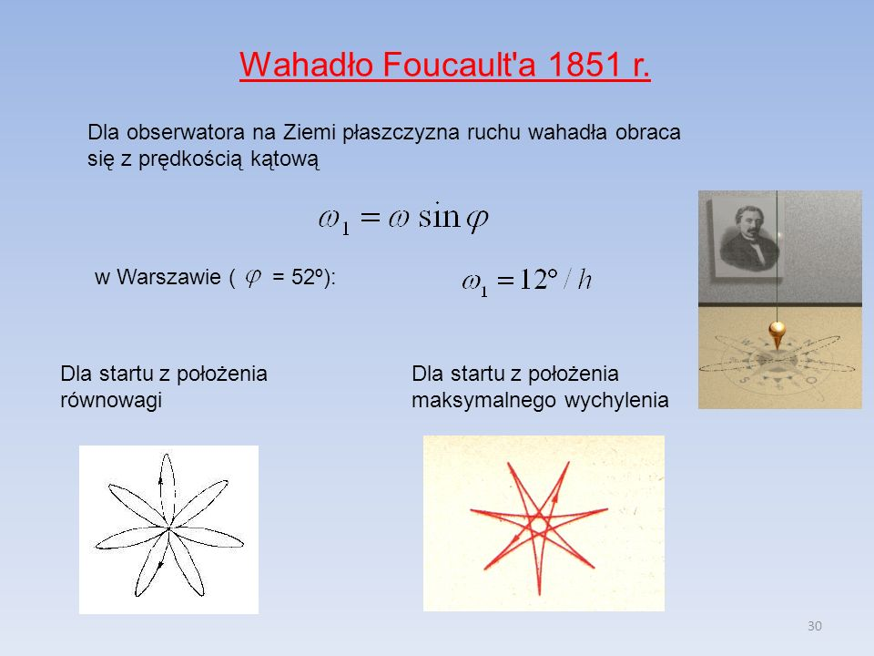 Wahadło Foucault a 1851 r. Dla obserwatora na Ziemi płaszczyzna ruchu wahadła obraca się z prędkością kątową.