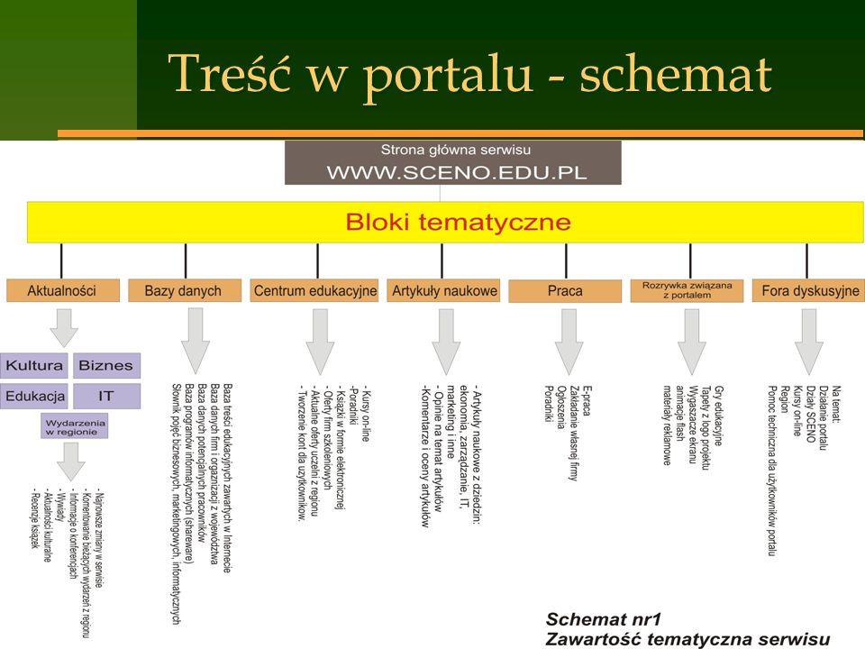 Treść w portalu - schemat