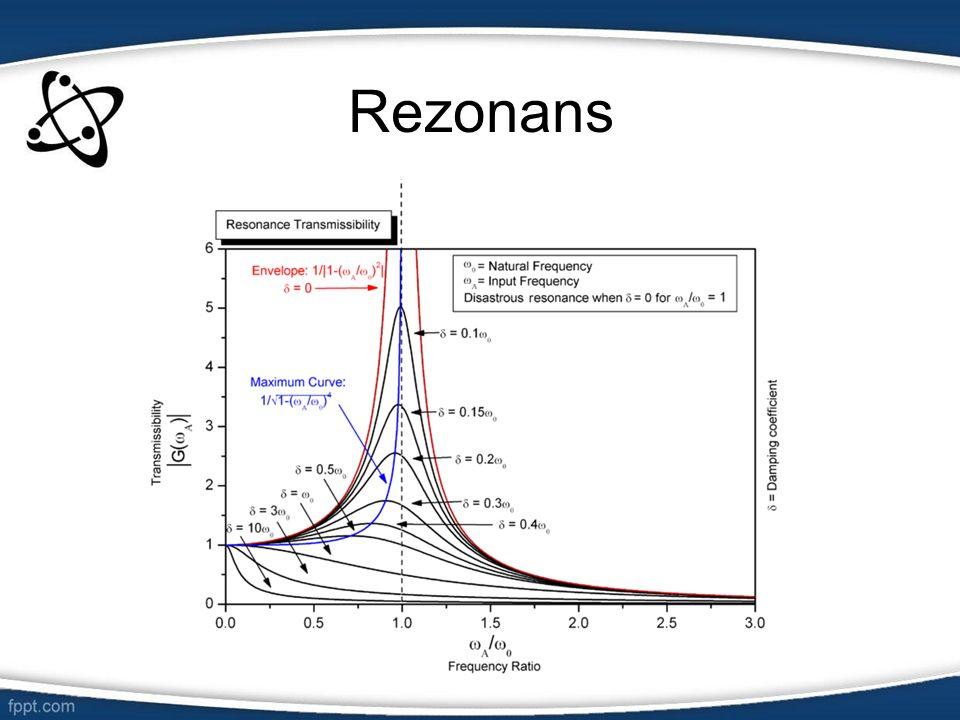 Rezonans