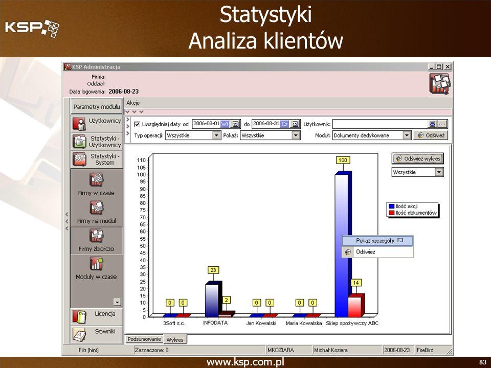 Statystyki Analiza klientów