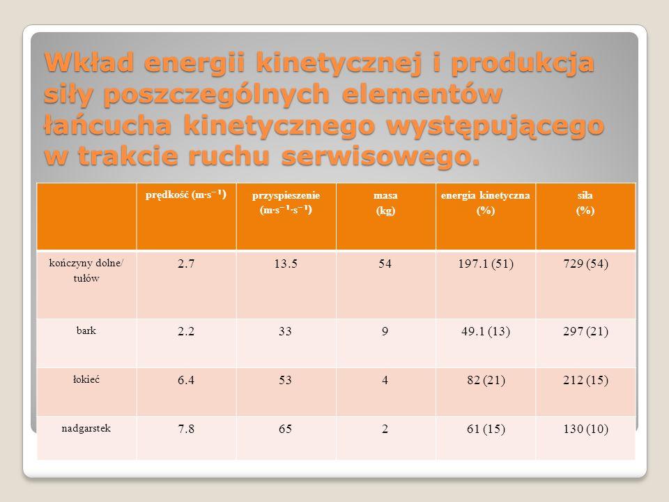 przyspieszenie (m∙s⁻¹∙s⁻¹) energia kinetyczna (%)