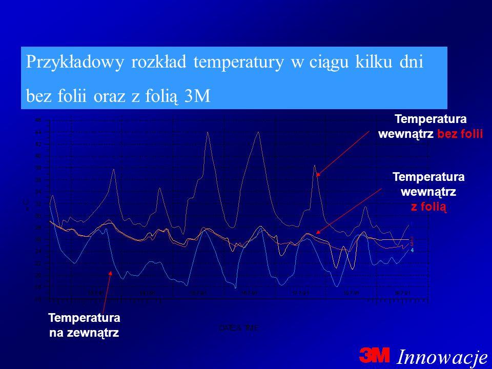 Temperatura wewnątrz bez folii Temperatura na zewnątrz
