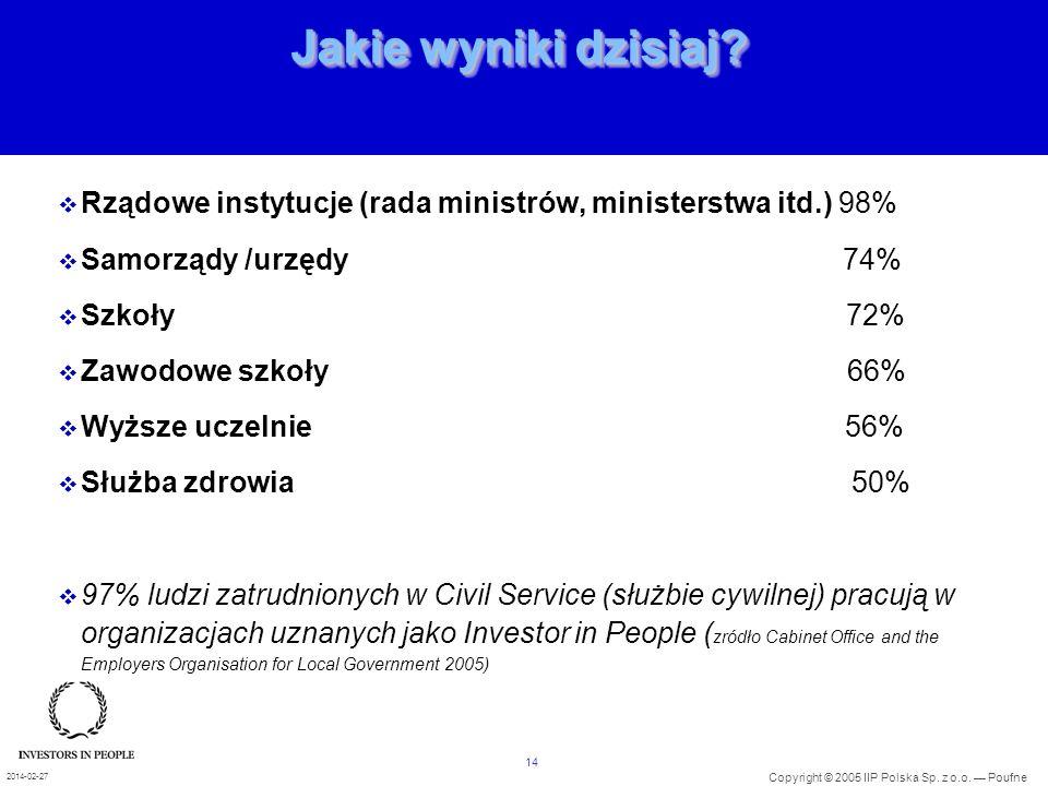 01/10/2004 Jakie wyniki dzisiaj Rządowe instytucje (rada ministrów, ministerstwa itd.) 98%