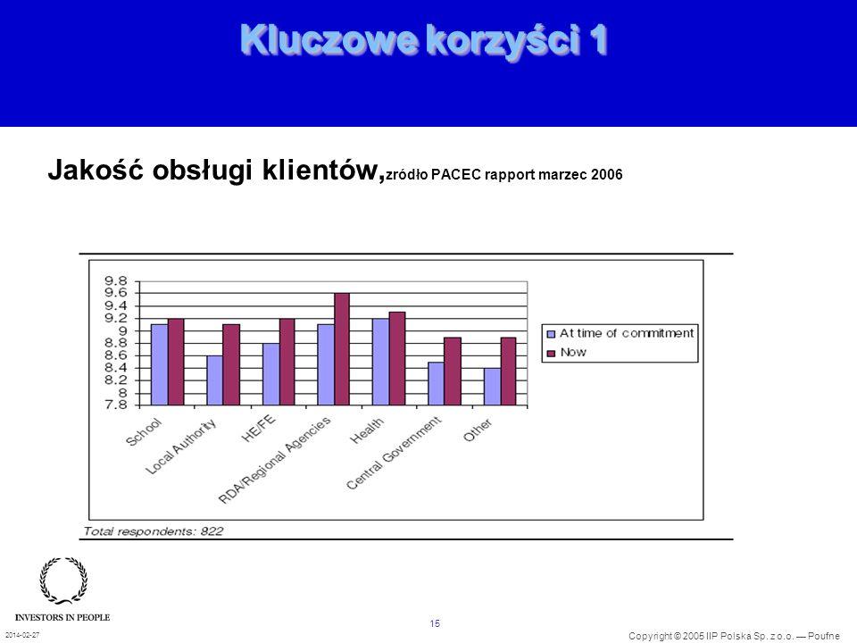 01/10/2004 Kluczowe korzyści 1 Jakość obsługi klientów,zródło PACEC rapport marzec 2006