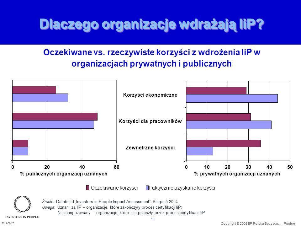 Dlaczego organizacje wdrażają IiP
