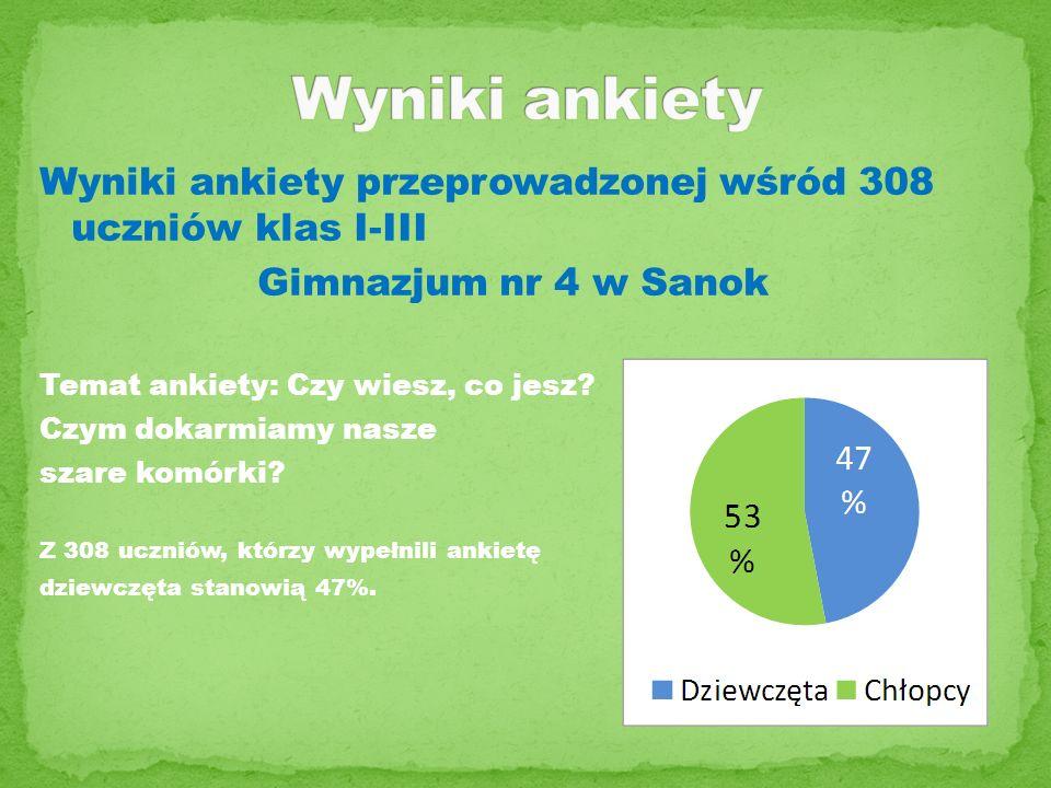 Wyniki ankiety Wyniki ankiety przeprowadzonej wśród 308 uczniów klas I-III. Gimnazjum nr 4 w Sanok.
