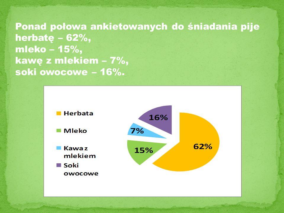 Ponad połowa ankietowanych do śniadania pije
