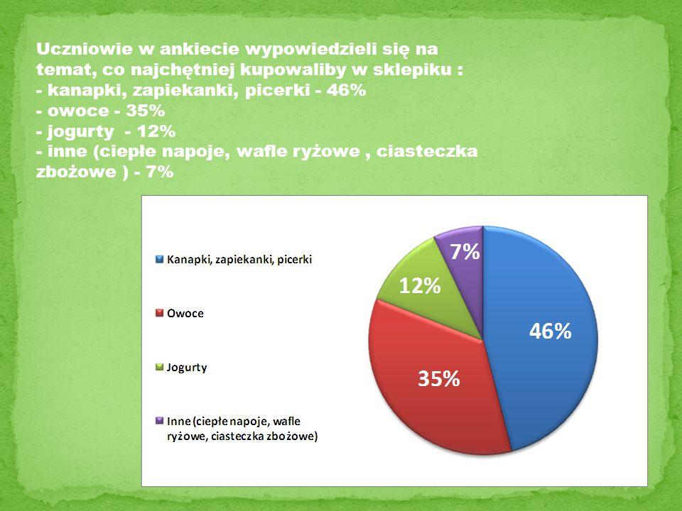 Uczniowie w ankiecie wypowiedzieli się na temat, co najchętniej kupowaliby w sklepiku : - kanapki, zapiekanki, picerki - 46% - owoce - 35% - jogurty - 12% - inne (ciepłe napoje, wafle ryżowe , ciasteczka zbożowe ) - 7%