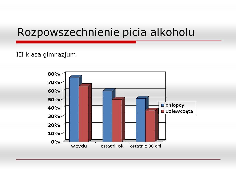 Rozpowszechnienie picia alkoholu