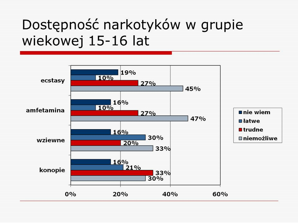 Dostępność narkotyków w grupie wiekowej 15-16 lat