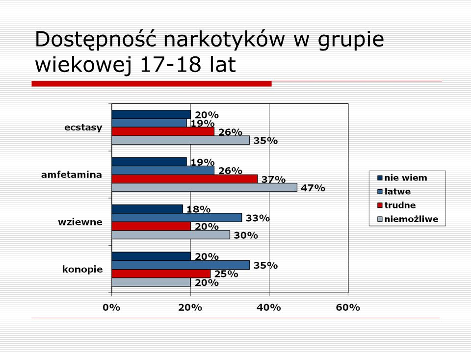 Dostępność narkotyków w grupie wiekowej 17-18 lat