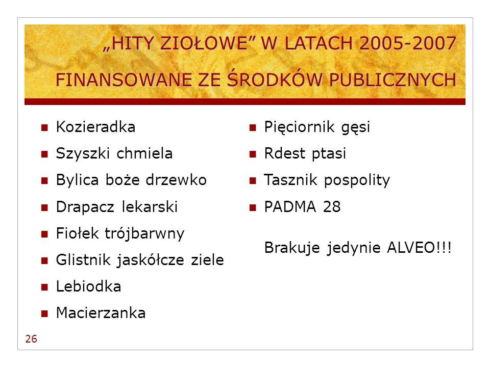 LEKI Z LISTY OTC CAŁKOWICIE REFUNDOWANE PRZEZ NFZ W 2006 R.
