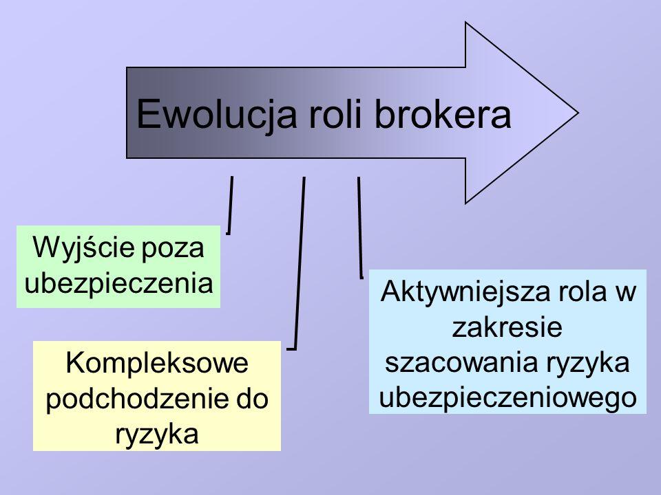 Ewolucja roli brokera Wyjście poza ubezpieczenia