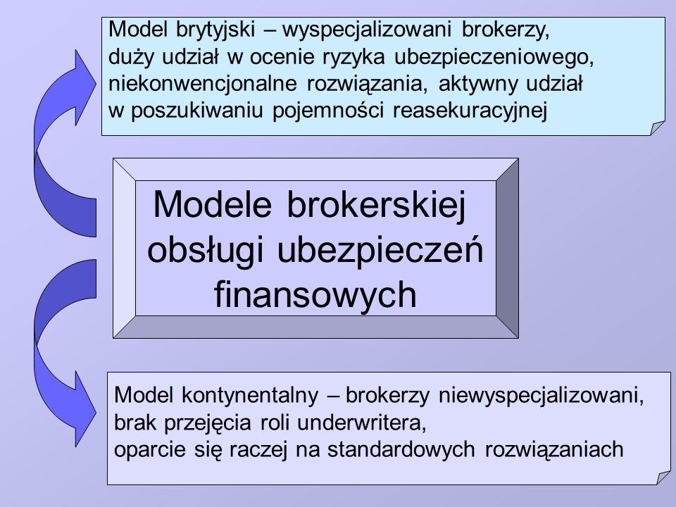 Modele brokerskiej obsługi ubezpieczeń finansowych