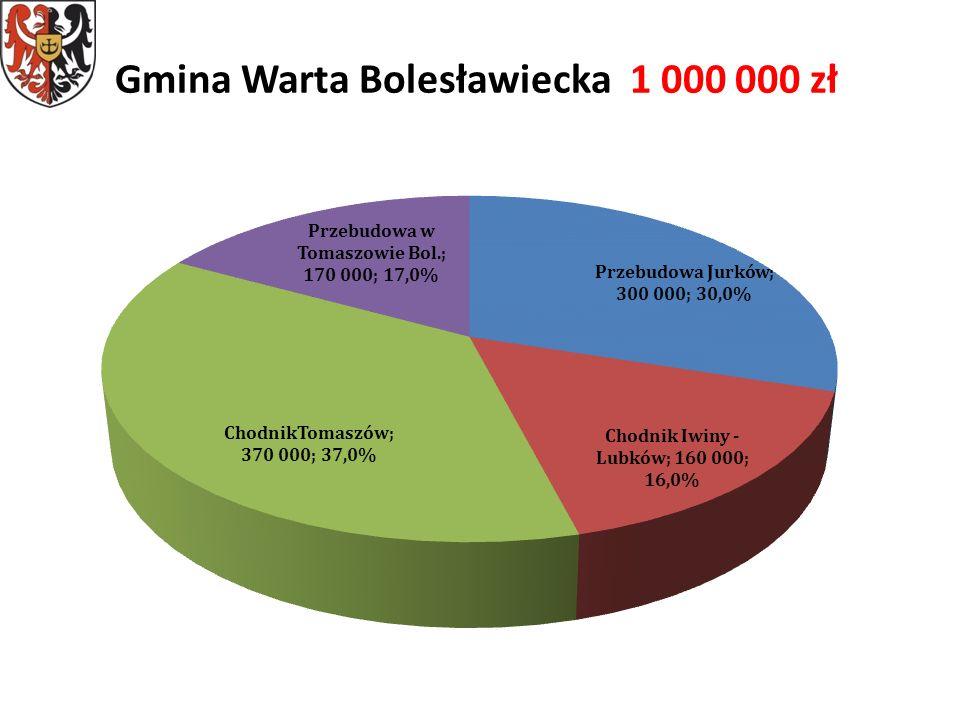 Gmina Warta Bolesławiecka 1 000 000 zł