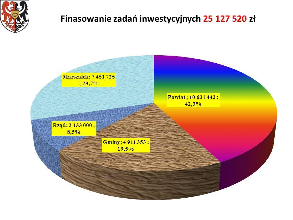 Finasowanie zadań inwestycyjnych 25 127 520 zł