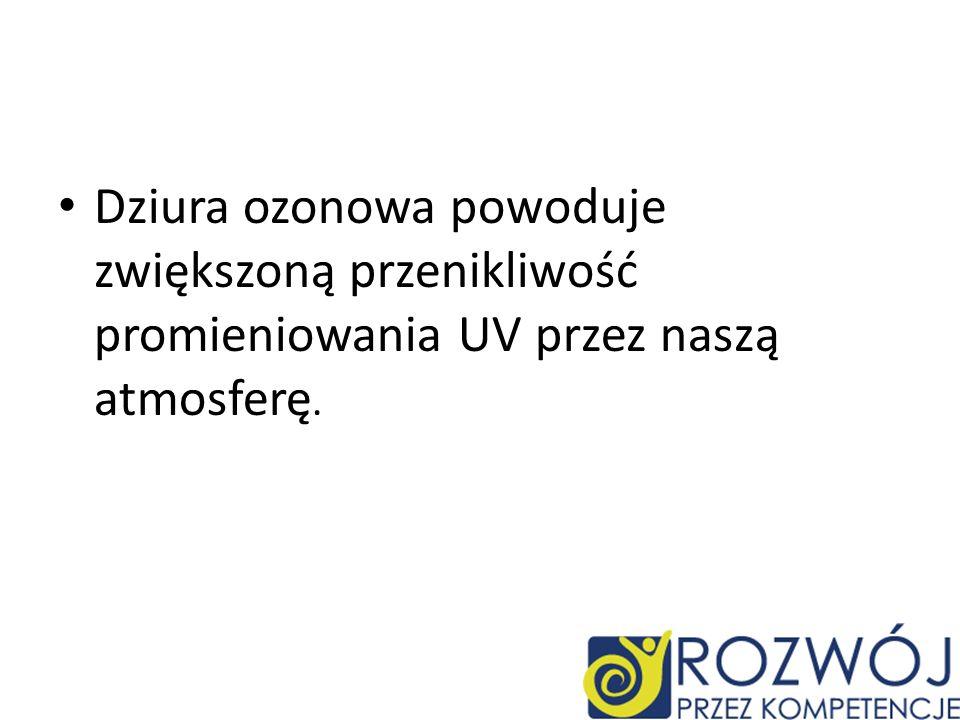 Dziura ozonowa powoduje zwiększoną przenikliwość promieniowania UV przez naszą atmosferę.