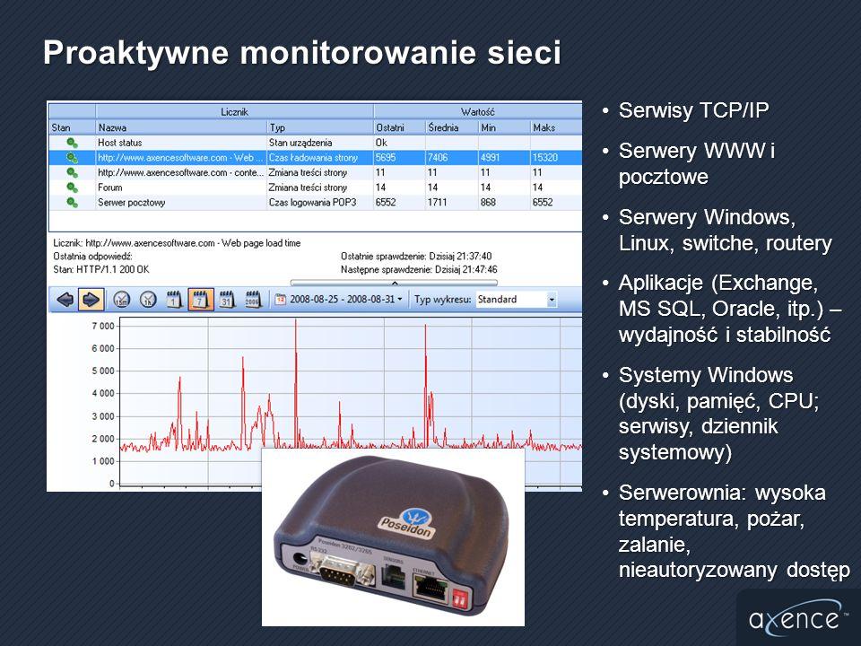 Proaktywne monitorowanie sieci