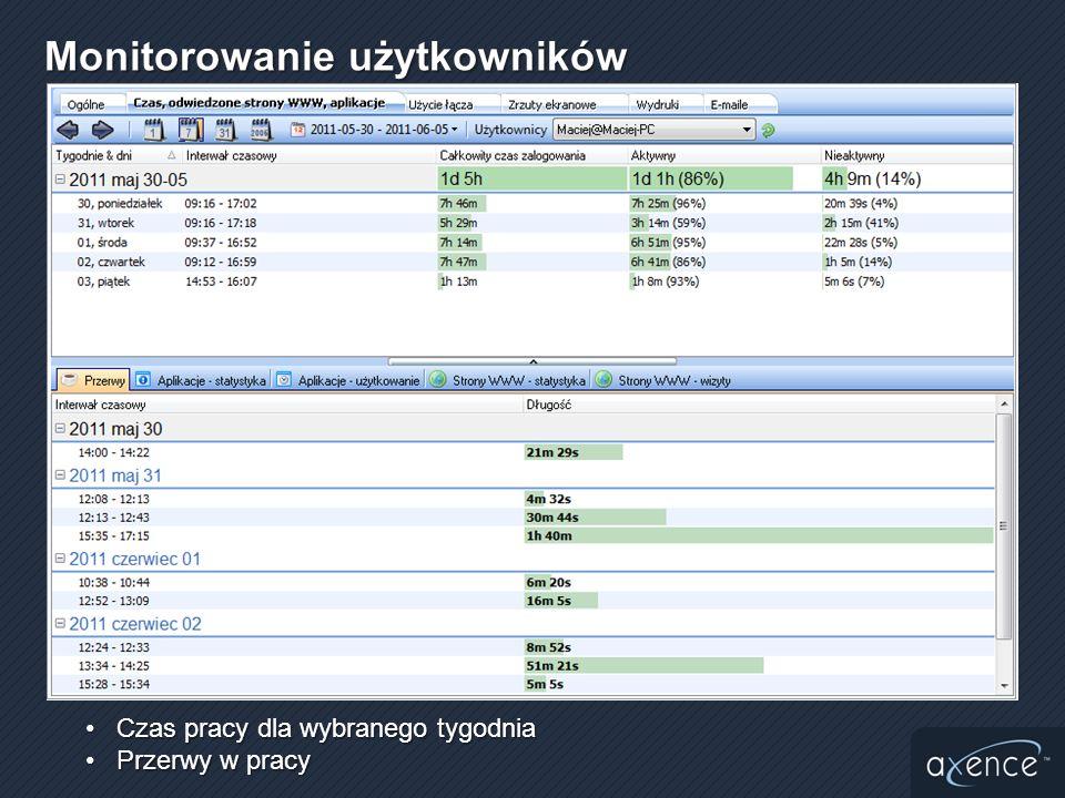 Monitorowanie użytkowników