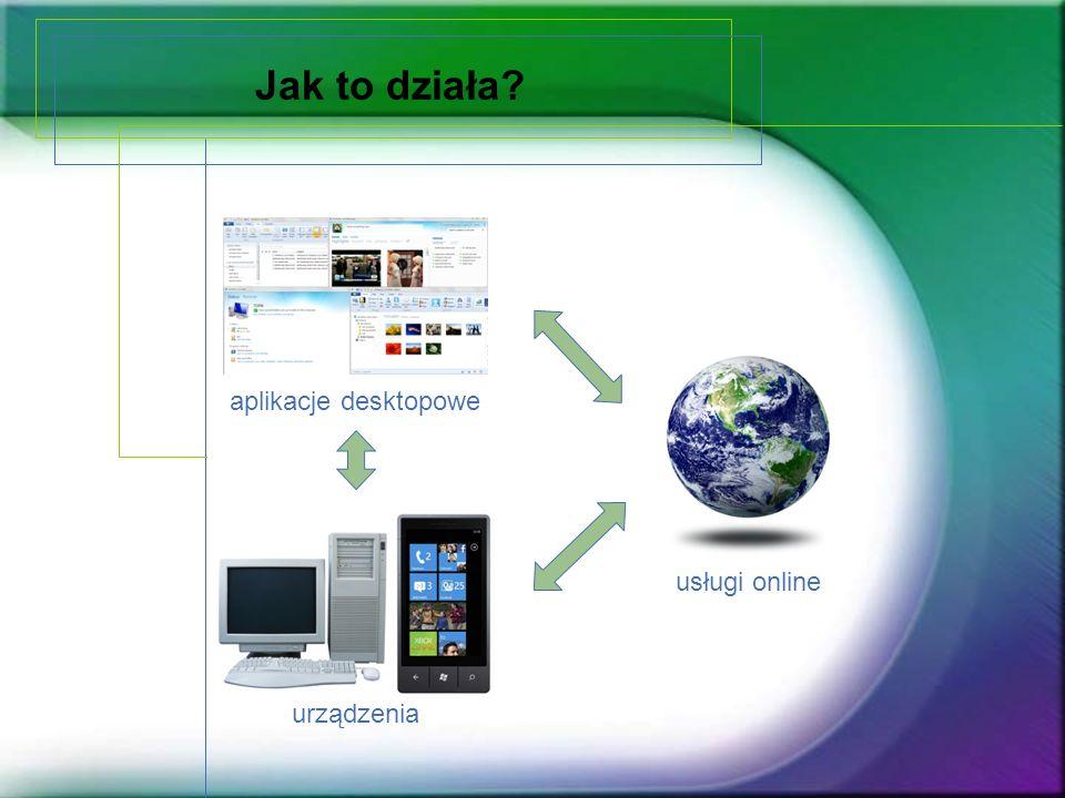 Jak to działa aplikacje desktopowe usługi online urządzenia