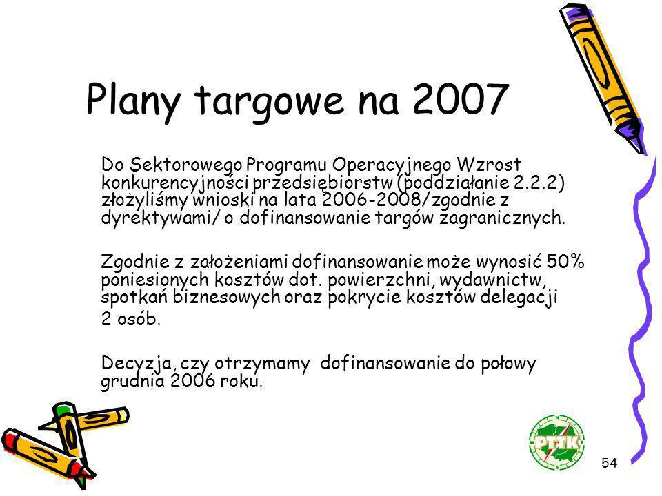 Plany targowe na 2007