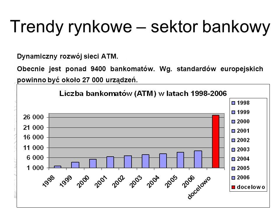 Trendy rynkowe – sektor bankowy