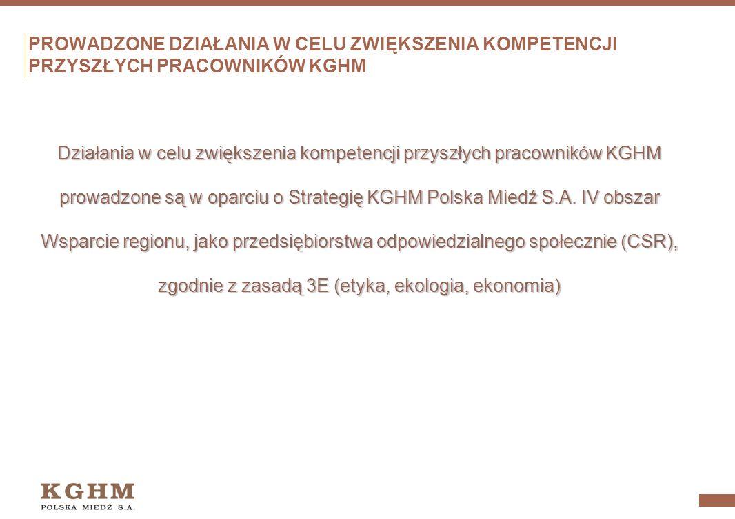 Działania w celu zwiększenia kompetencji przyszłych pracowników KGHM