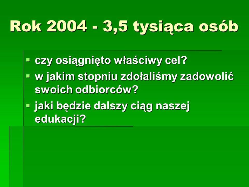 Rok 2004 - 3,5 tysiąca osób czy osiągnięto właściwy cel