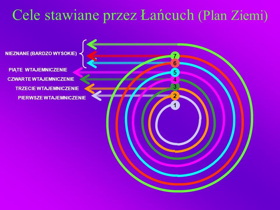 Cele stawiane przez Łańcuch (Plan Ziemi)
