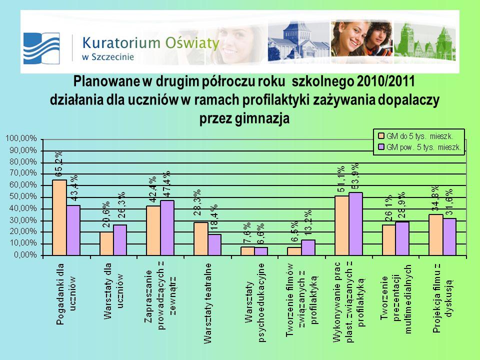 Planowane w drugim półroczu roku szkolnego 2010/2011 działania dla uczniów w ramach profilaktyki zażywania dopalaczy przez gimnazja
