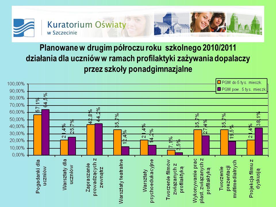 Planowane w drugim półroczu roku szkolnego 2010/2011 działania dla uczniów w ramach profilaktyki zażywania dopalaczy przez szkoły ponadgimnazjalne